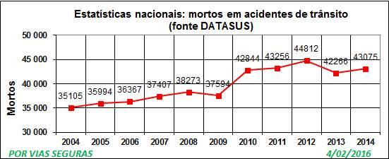 Resultado de imagem para dados de acidentes transito no brasil 2016