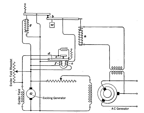 Voltage Control of A-C Generators