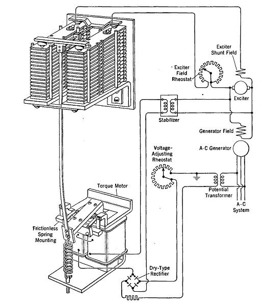 Voltage Control of A-C Generators
