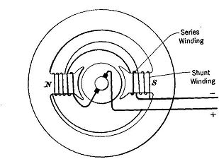 Compound Dc Motor Wiring Diagram DC Compound Motor