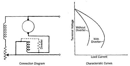 shunt wiring diagram 2002 pontiac grand am fuel pump the compound generator