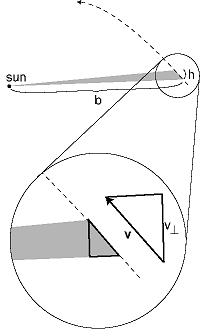 Angular Momentum in Planetary Motion