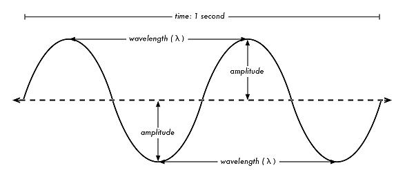 can u please explain me-amplitude, wavelength, frequency