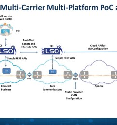 orchestrated multi carrier multi platform [ 1200 x 675 Pixel ]