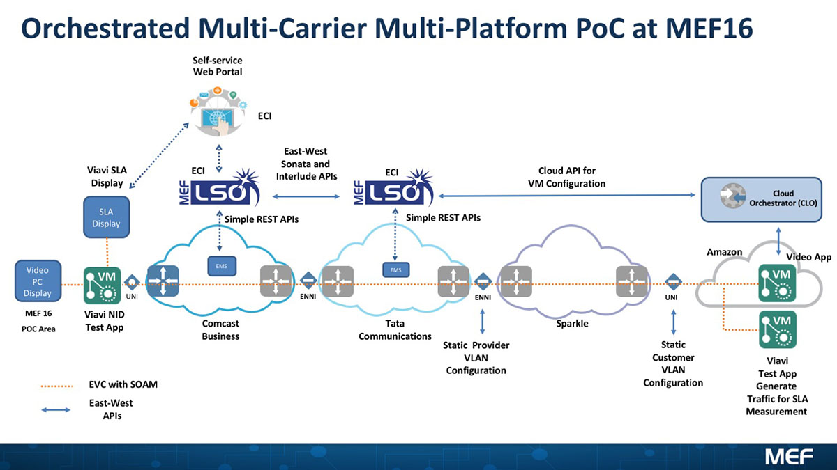 hight resolution of orchestrated multi carrier multi platform