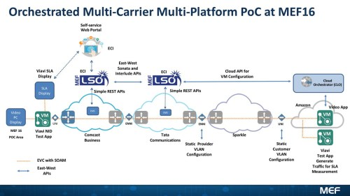 small resolution of orchestrated multi carrier multi platform