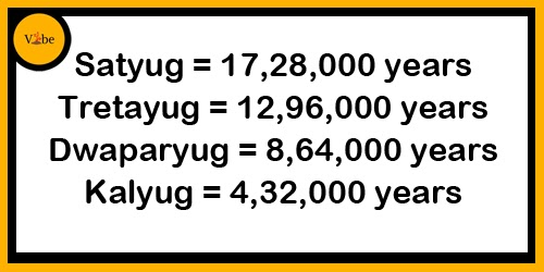 Relationship between Yugs and Years