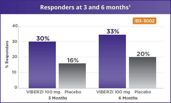 efficacy viberzi eluxadoline civ