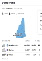 Results via Washington Post