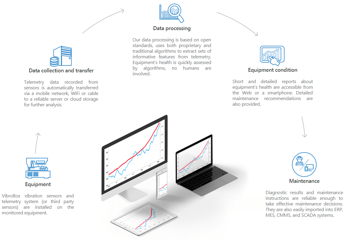 VibroBox: Automated Prescriptive Maintenance for IIoT