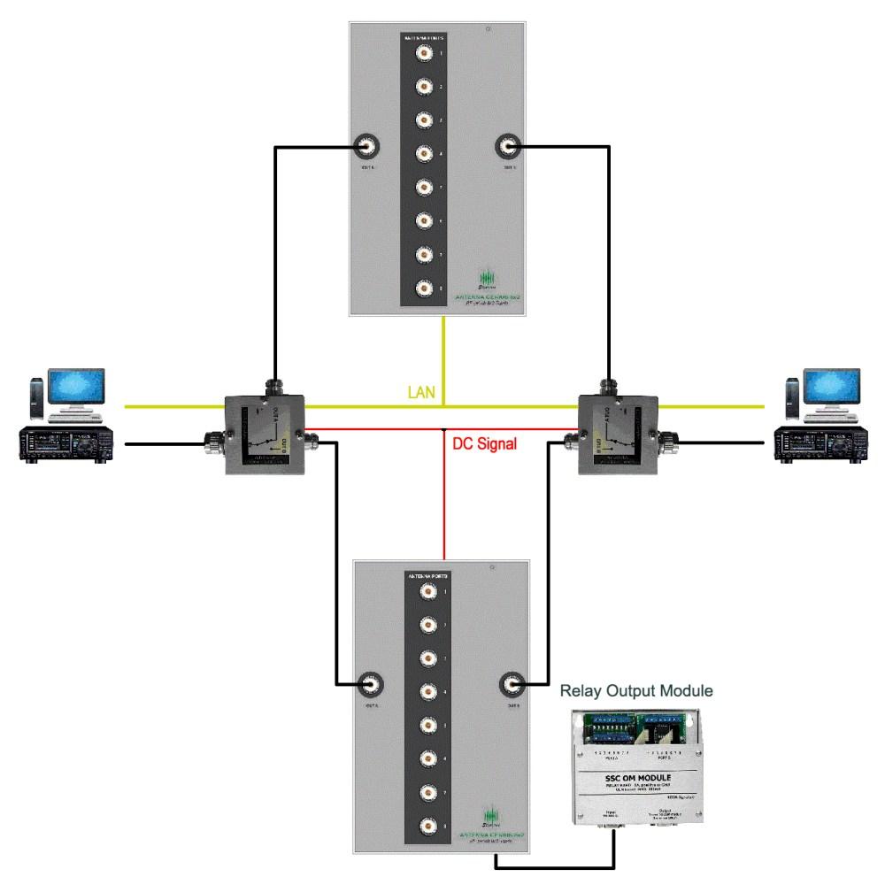 medium resolution of  antenna genius tcp ip lan wan antenna switches on network interface device wiring