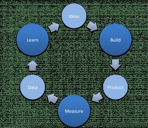 Ciclo Construir - Medir - Aprender