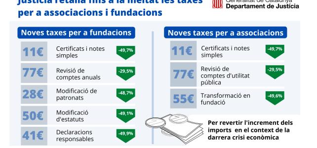 El Departament de Justícia retalla a la meitat les taxes dels tràmits relatius a associacions i fundacions
