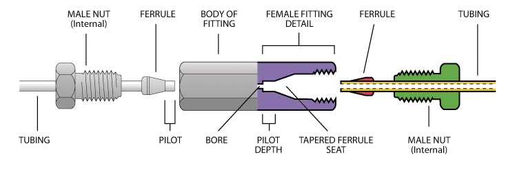 Amphenol Wiring Diagram Valco Fittings
