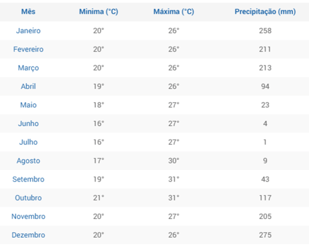 média mensal chuva chapada dos veadeiros quando ir