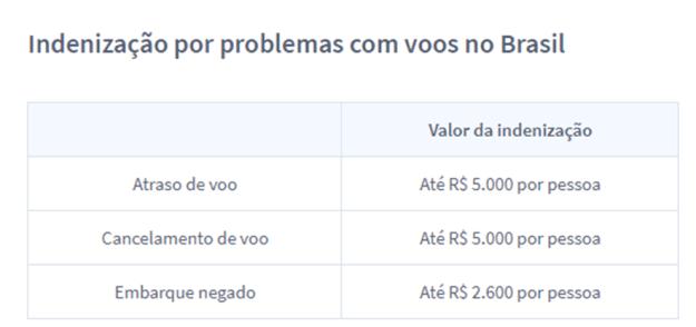 indenização brasil voos