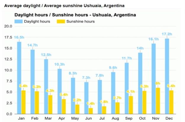 média dia de sol ushuaia Melhor época para ir a Ushuaia