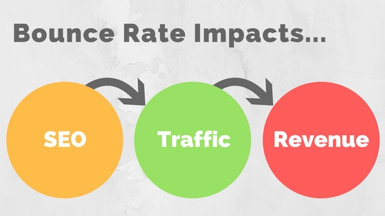 How to Increase time on site and Reduce Bounce Rate