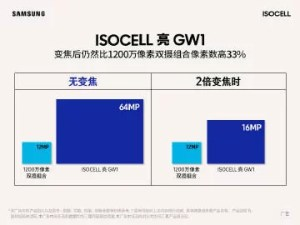 Realme ISOCELL GW1