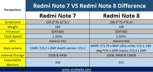 Redmi note 8 vs Redmi Note 7 difference