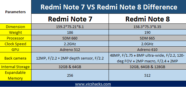 Redmi note 8 vs Redmi Note 7 difference