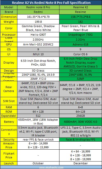 Realme X2 vs redmi note 8 pro specifications