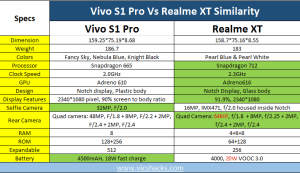 vivo s1 pro vs realme xt difference