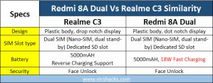 Redmi 8A dual vs Realme C3 Similarity