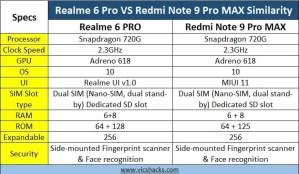 redmi note 9 pro max vs realme 6 pro similarity