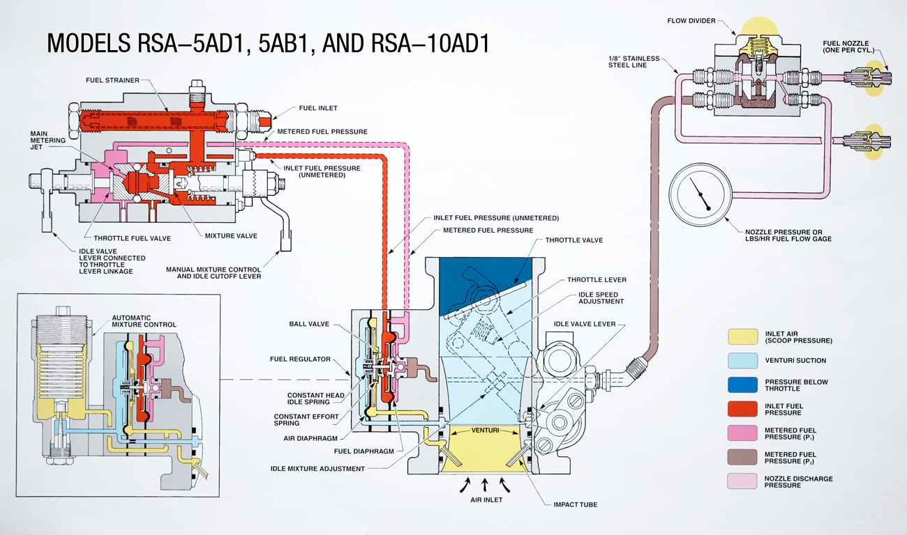 hight resolution of mixture control fuel flow divider
