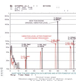 before and after test results vibration spectrum comparison of a factory new io 550 engine before and after power by victor engine processes click  [ 1200 x 880 Pixel ]