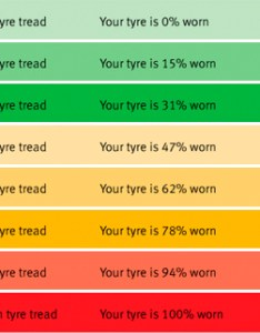 Tread Depth Wear Chart Www Homeschoolingforfree Org