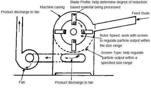 corn grinder for chicken feed video