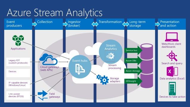 Using Stream Analytics and Power BI to Analyze Data in Real-Time
