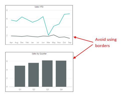 Avoid Using Borders