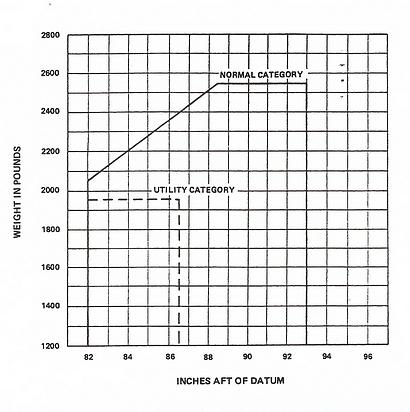N352VA: CG Range and Weight