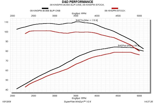 dyno_chart Victory Only Motorcycles