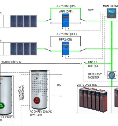 main dc circuits of the pv off grid system  [ 2229 x 1367 Pixel ]