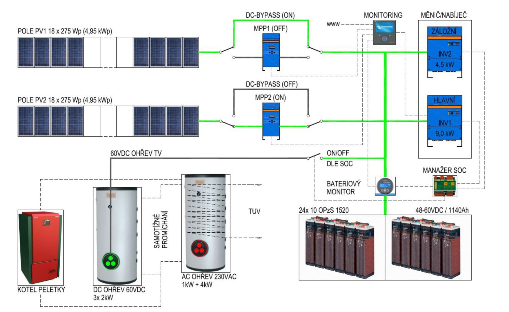 hight resolution of main dc circuits of the pv off grid system