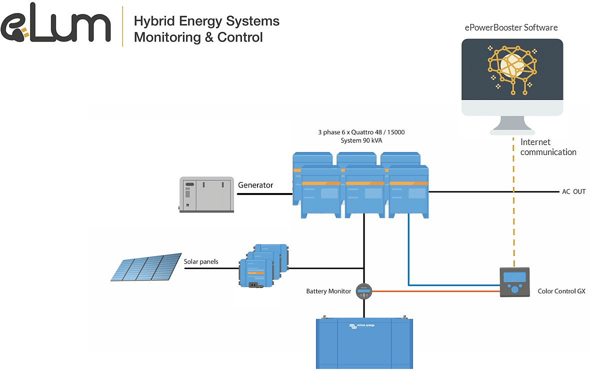 hight resolution of epowerbooster saving fuel in hybrid energy systems