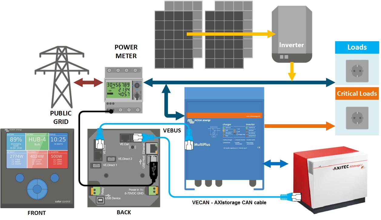 Caravan Wiring Diagram With Solar Victron Amp Axistorage Li 7s 9s Victron Energy