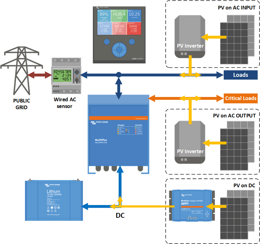 off grid pv wiring diagram 2003 mitsubishi lancer es hub-4 / parallel - manual deprecated [victron energy]