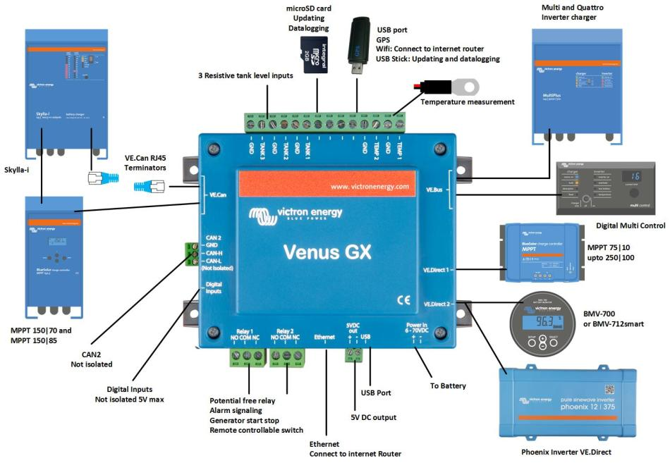 Wireless Network Wiring Diagram Venus Gx Vgx Manual Victron Energy