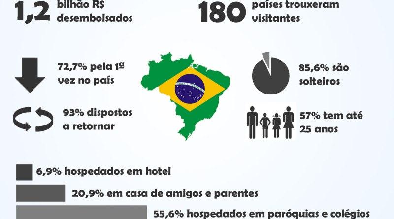 Infográfico - A maior movimentação de turistas no país
