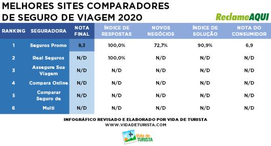Ranking sites comparadores de viagem 2020