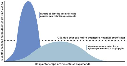 Achatamento da curva contra o coronavírus