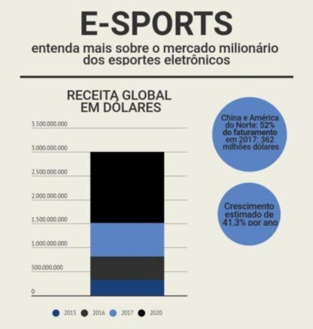 eSports: Brasil está em 3º lugar em audiência global dos torneios de esportes eletrônicos