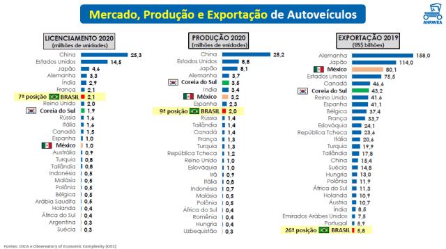 Produção e exportações de automóveis crescem percentualmente mais do que as vendas internas no primeiro quadrimestre