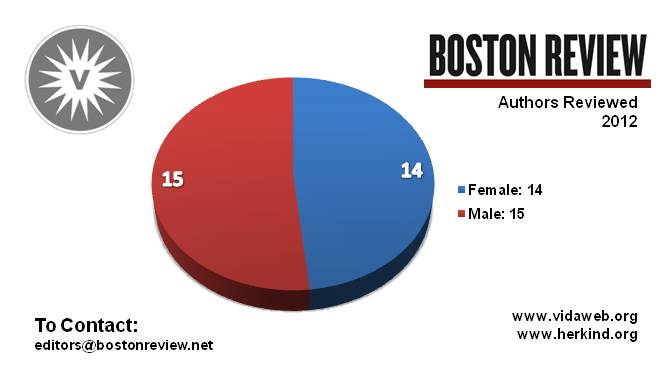 Boston Review reviewed 14 women authors (out of 29) in 2012 - peoplewhowrite