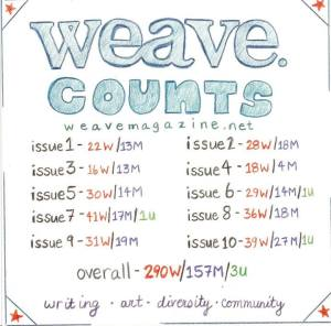 weave infographic